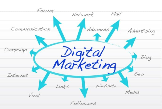 Digital Marketing Agency | Why you should hire one