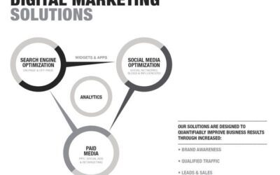 How Can I Get Noticed Online? Digital Marketing Solutions