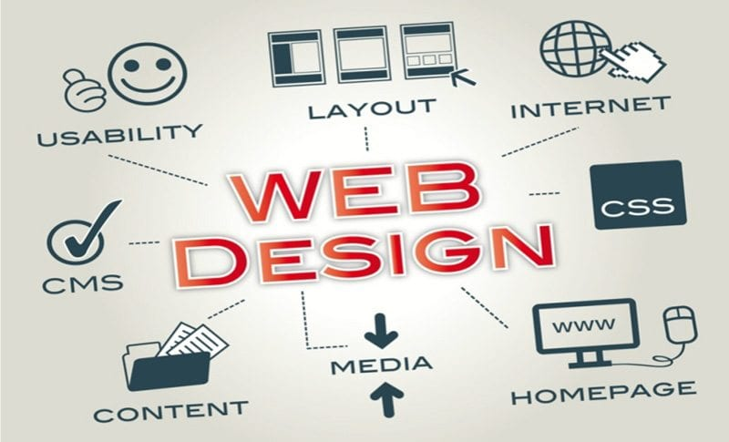What is Effective Web Design? | AIM Internet | Call In The Experts