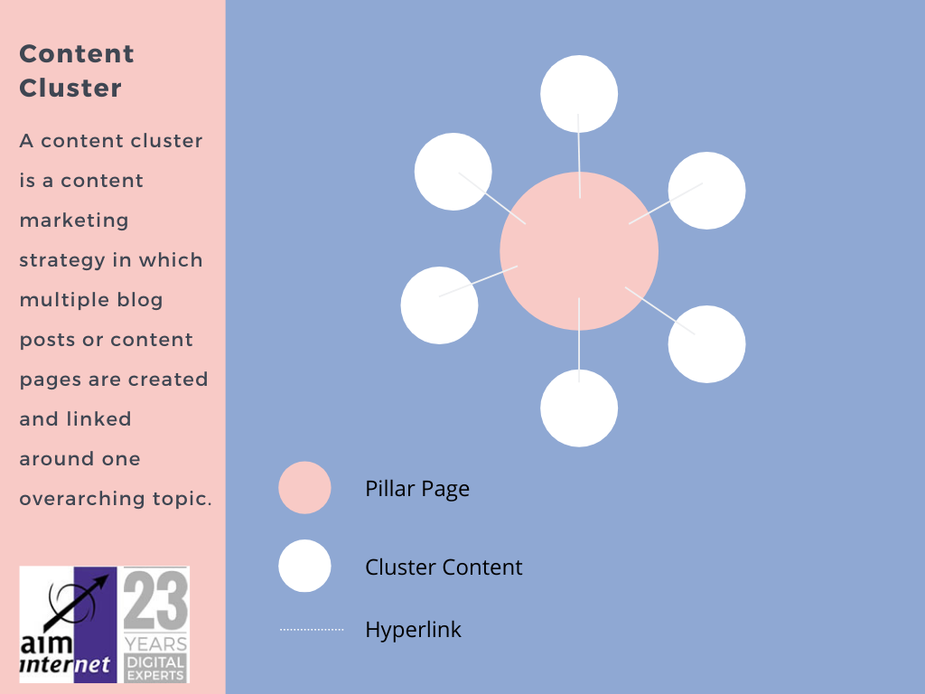 content cluster guide