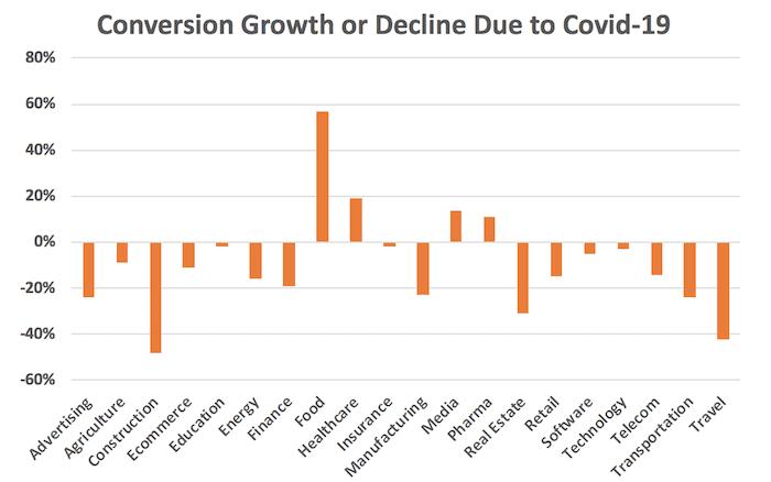 conversion growth covid 19