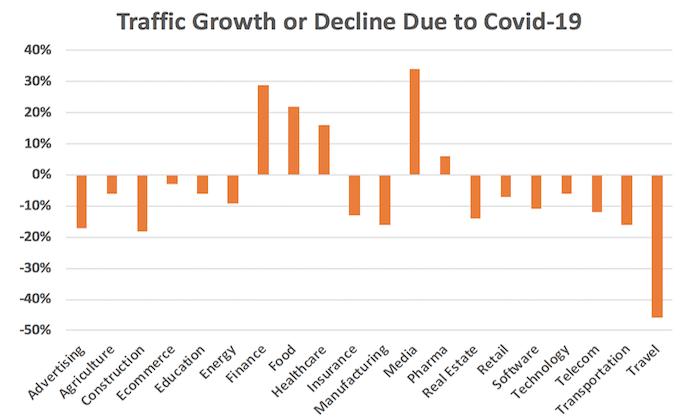 traffic growth covid19